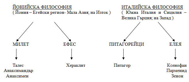 антична философия - схема